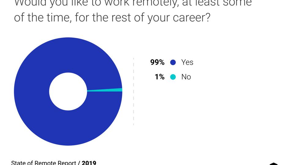 99 % vill arbeta på distans